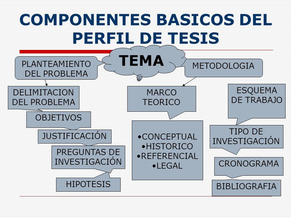 COMPONENTES BASICOS DEL PERFIL DE TESIS