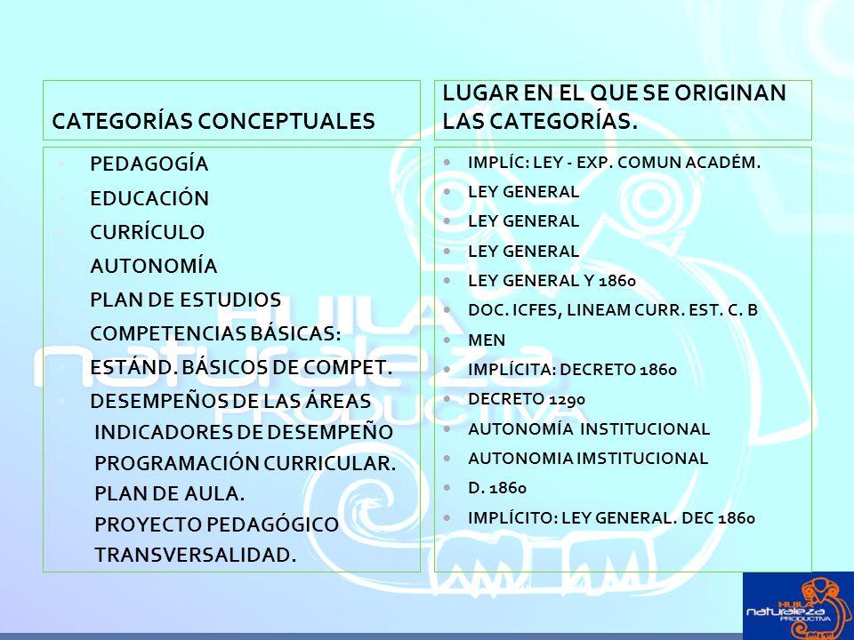 CATEGORÍAS CONCEPTUALES LUGAR EN EL QUE SE ORIGINAN LAS CATEGORÍAS.