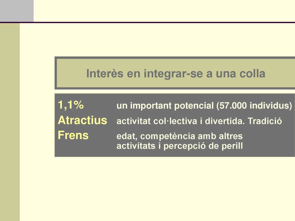 Interès en integrar-se a una colla