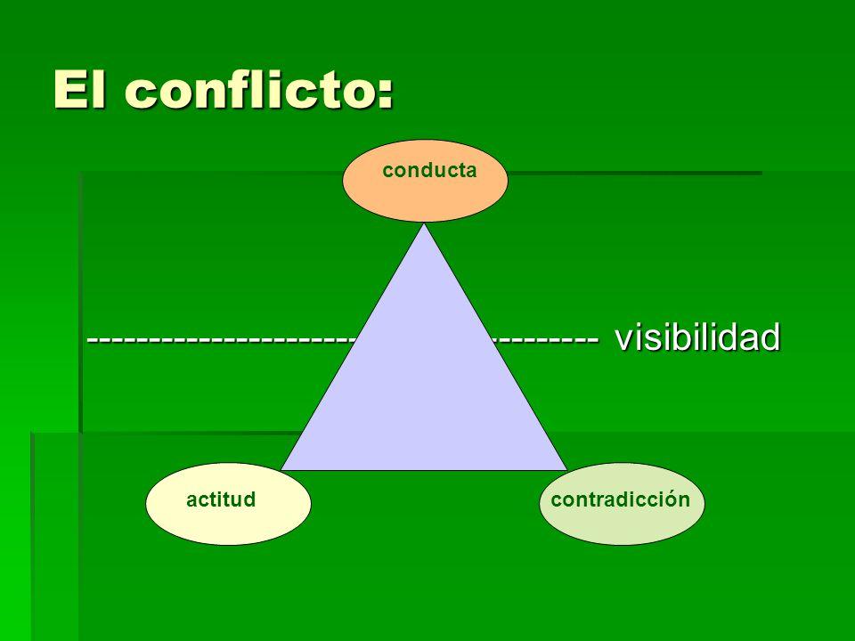 El conflicto: ----------------------------------------- visibilidad