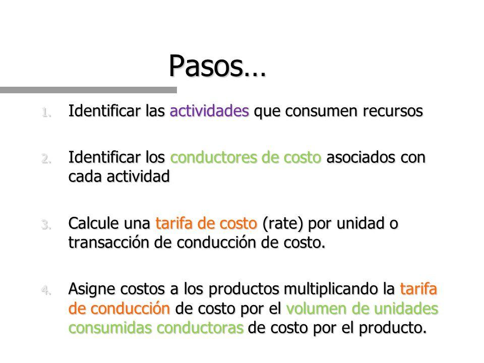 Pasos… Identificar las actividades que consumen recursos