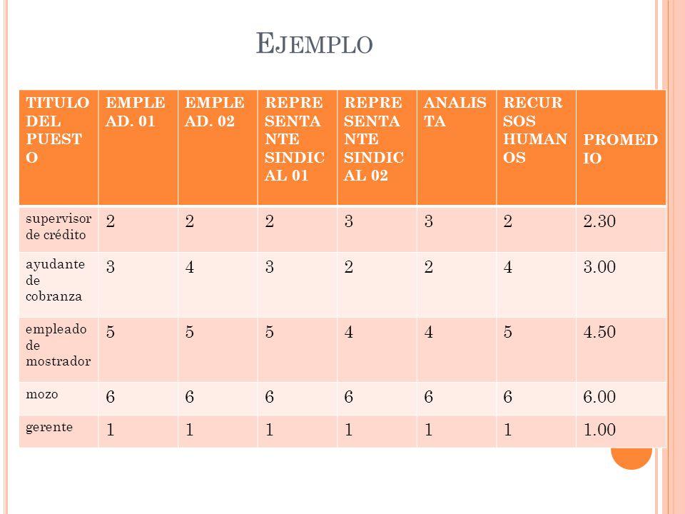 Ejemplo 2 3 2.30 4 3.00 5 4.50 6 6.00 1 1.00 TITULO DEL PUESTO