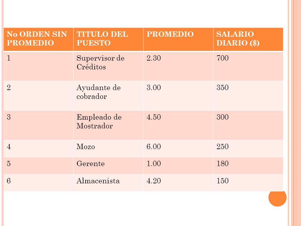 No ORDEN SIN PROMEDIO TITULO DEL PUESTO. PROMEDIO. SALARIO DIARIO ($) 1. Supervisor de Créditos.
