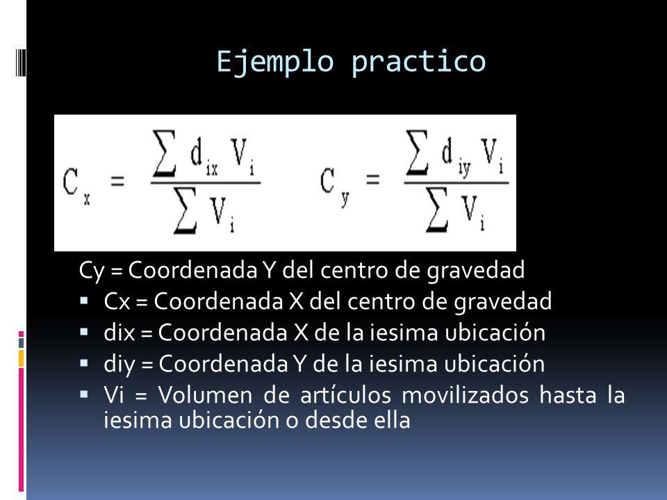 Ejemplo practico Cy = Coordenada Y del centro de gravedad