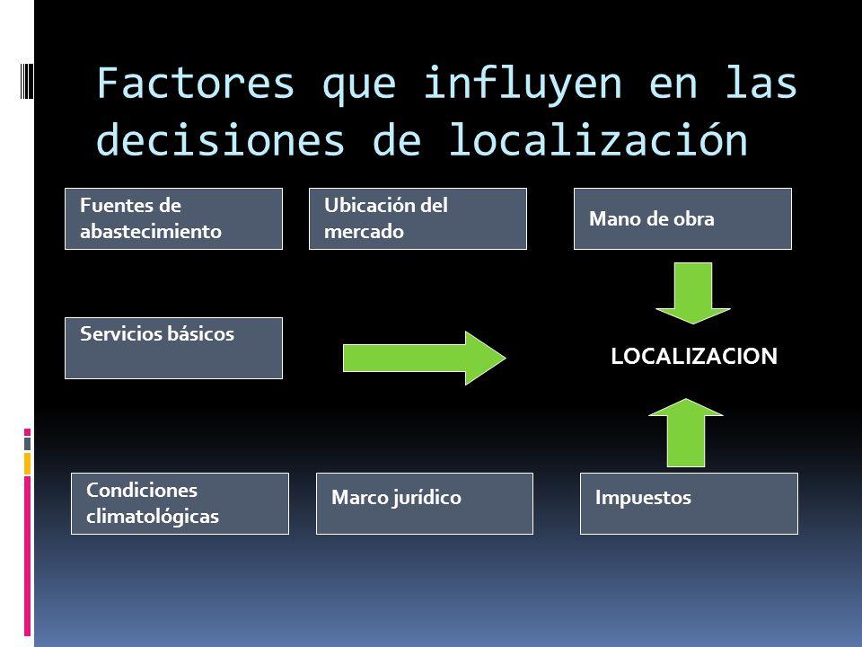 Factores que influyen en las decisiones de localización