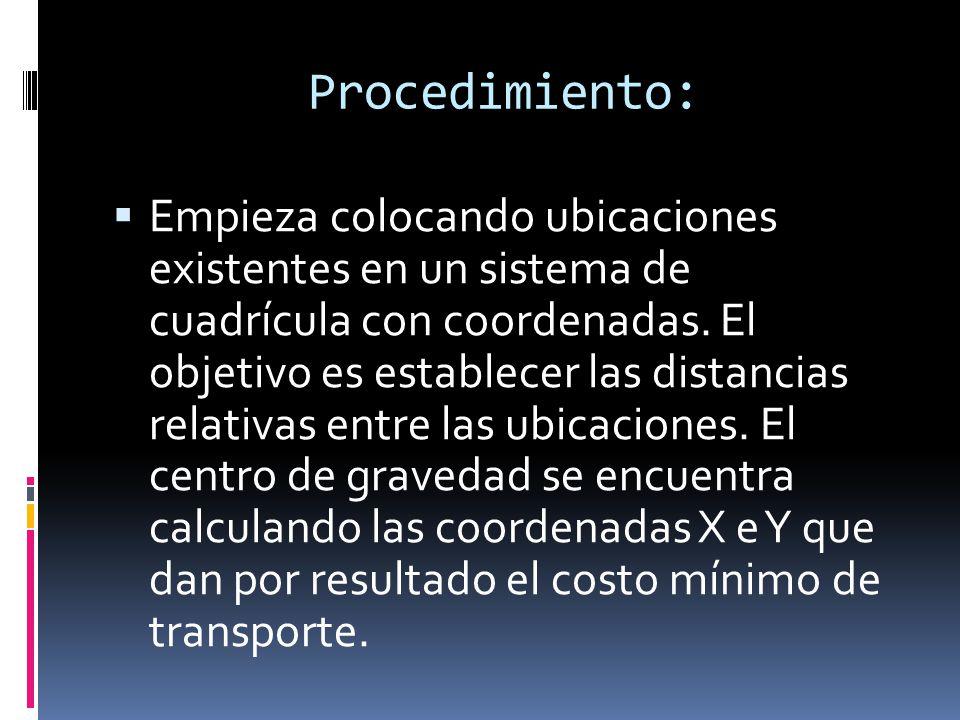 Procedimiento: