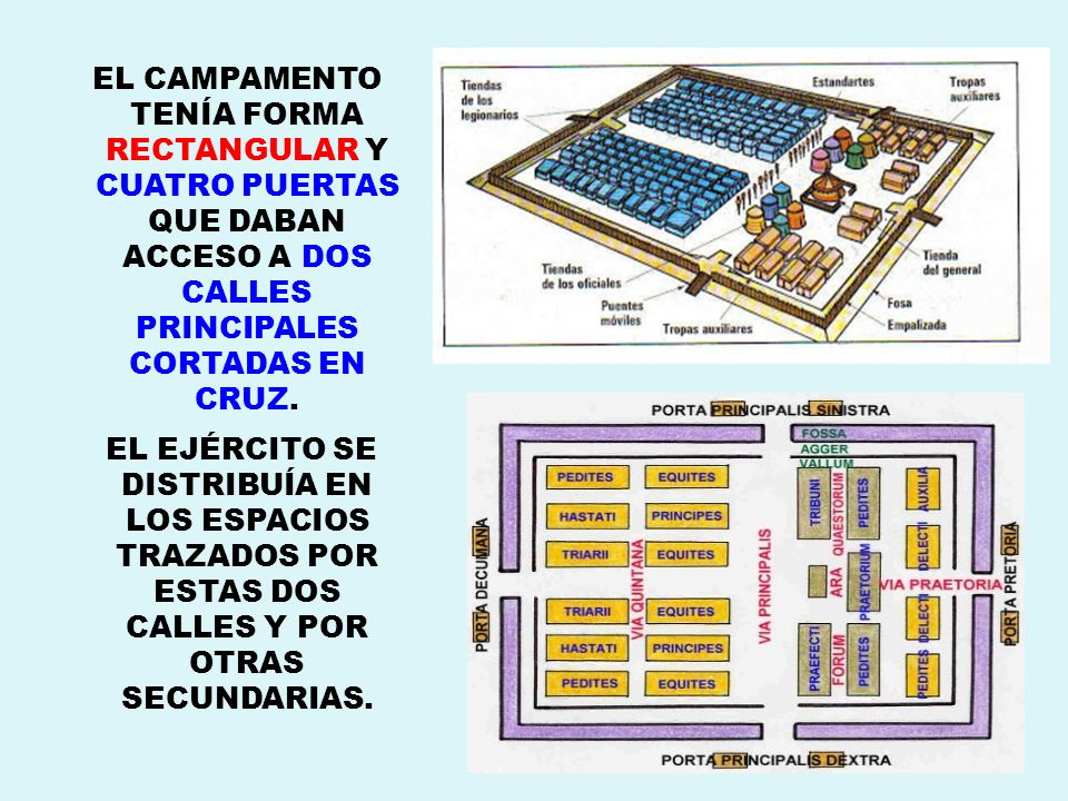 EL CAMPAMENTO TENÍA FORMA RECTANGULAR Y CUATRO PUERTAS QUE DABAN ACCESO A DOS CALLES PRINCIPALES CORTADAS EN CRUZ.