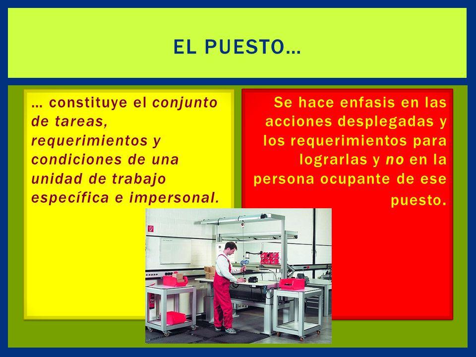 El Puesto… … constituye el conjunto de tareas, requerimientos y condiciones de una unidad de trabajo específica e impersonal.