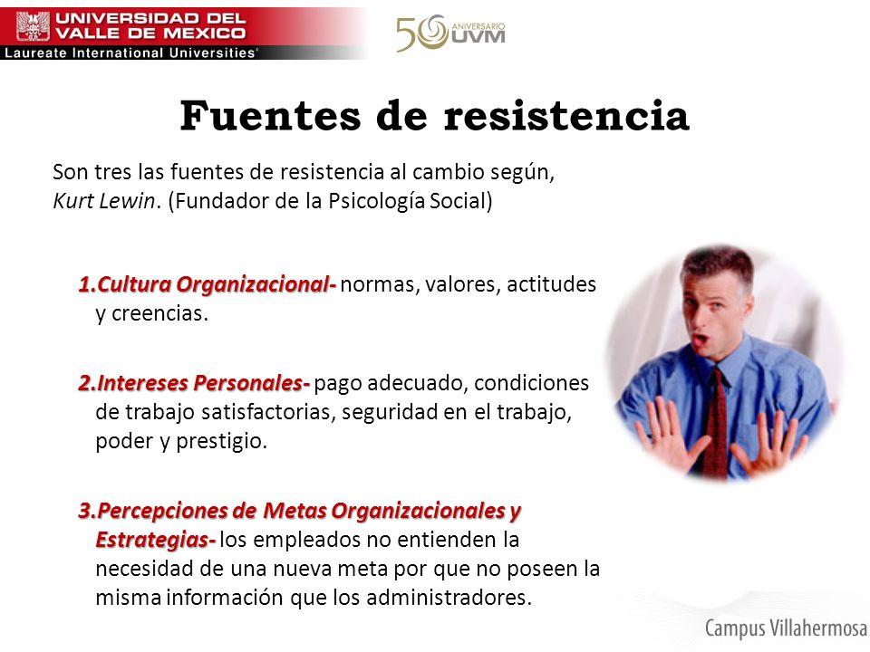 Fuentes de resistencia