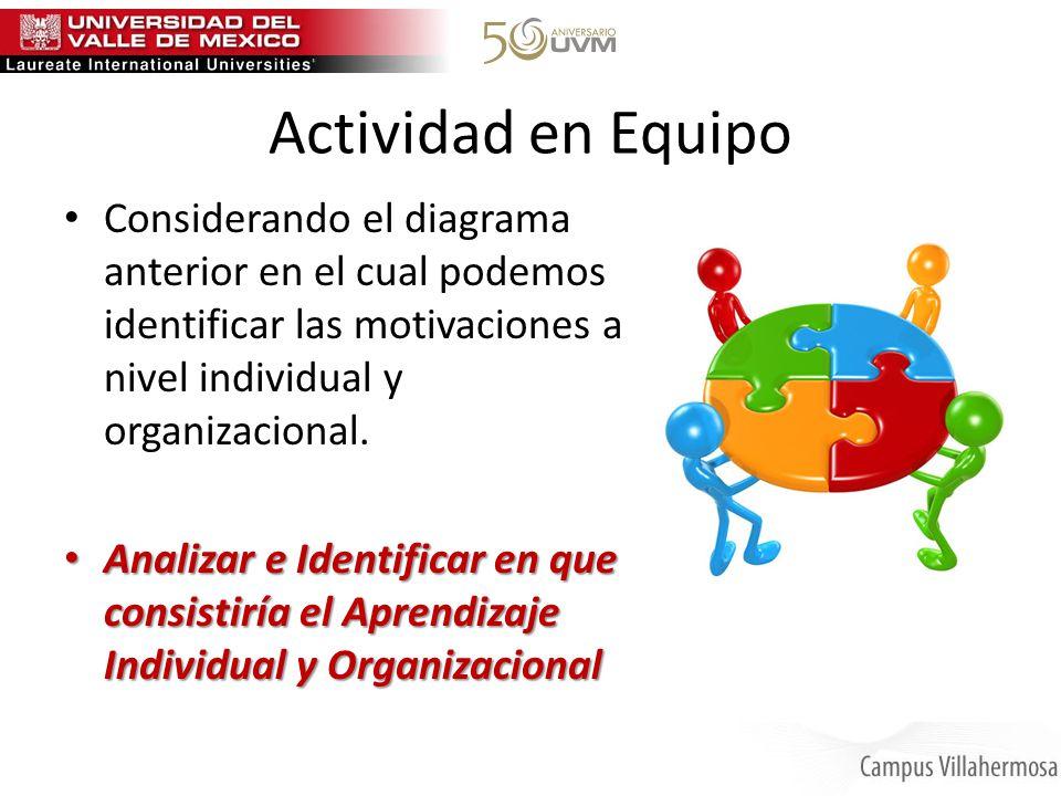 Actividad en Equipo Considerando el diagrama anterior en el cual podemos identificar las motivaciones a nivel individual y organizacional.