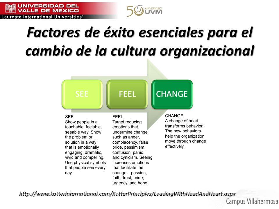Factores de éxito esenciales para el cambio de la cultura organizacional