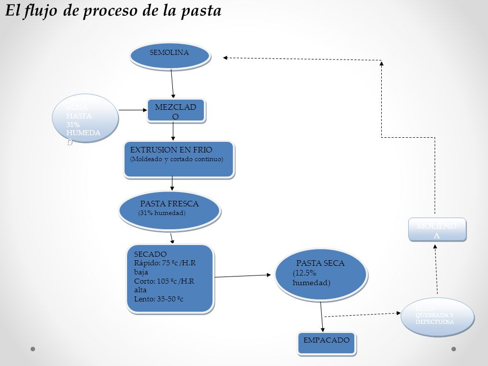 El flujo de proceso de la pasta