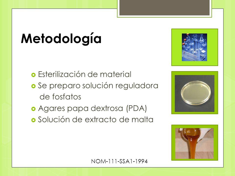 Metodología Esterilización de material Se preparo solución reguladora