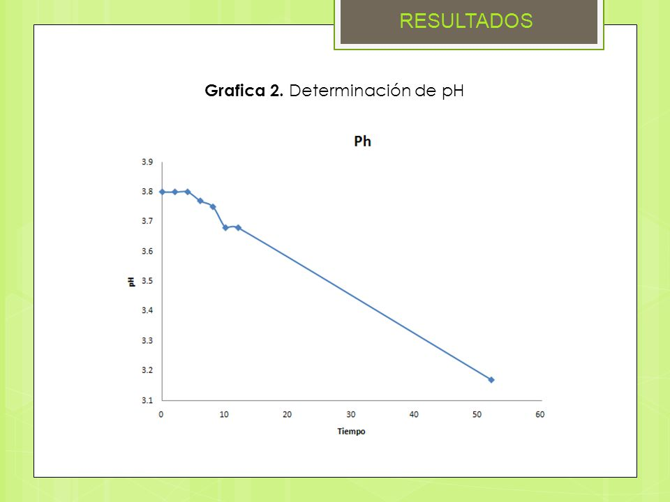RESULTADOS Grafica 2. Determinación de pH