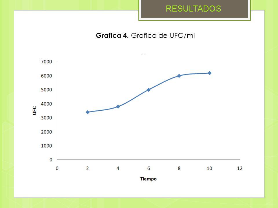 RESULTADOS Grafica 4. Grafica de UFC/ml