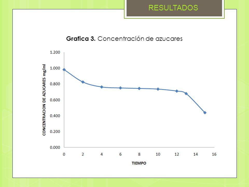 RESULTADOS Grafica 3. Concentración de azucares