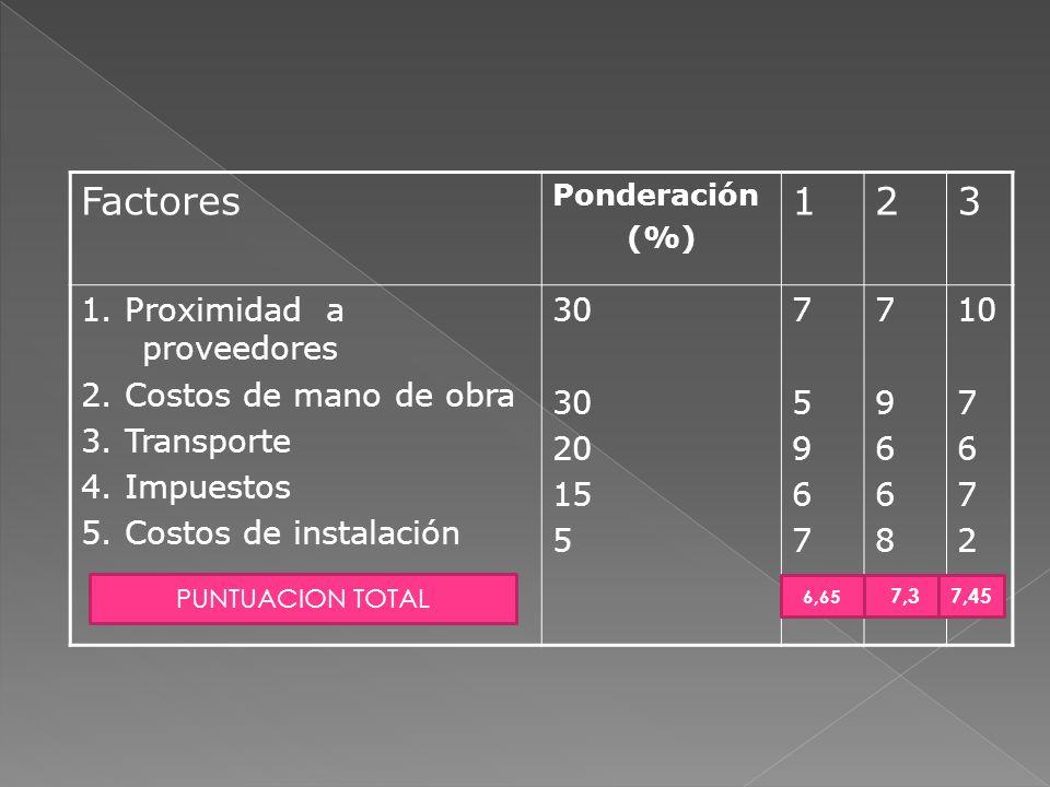 Factores 1 2 3 1. Proximidad a proveedores 2. Costos de mano de obra