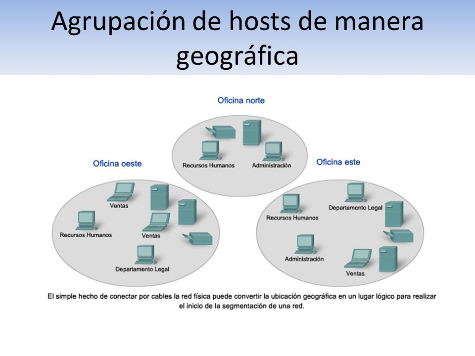 Agrupación de hosts de manera geográfica