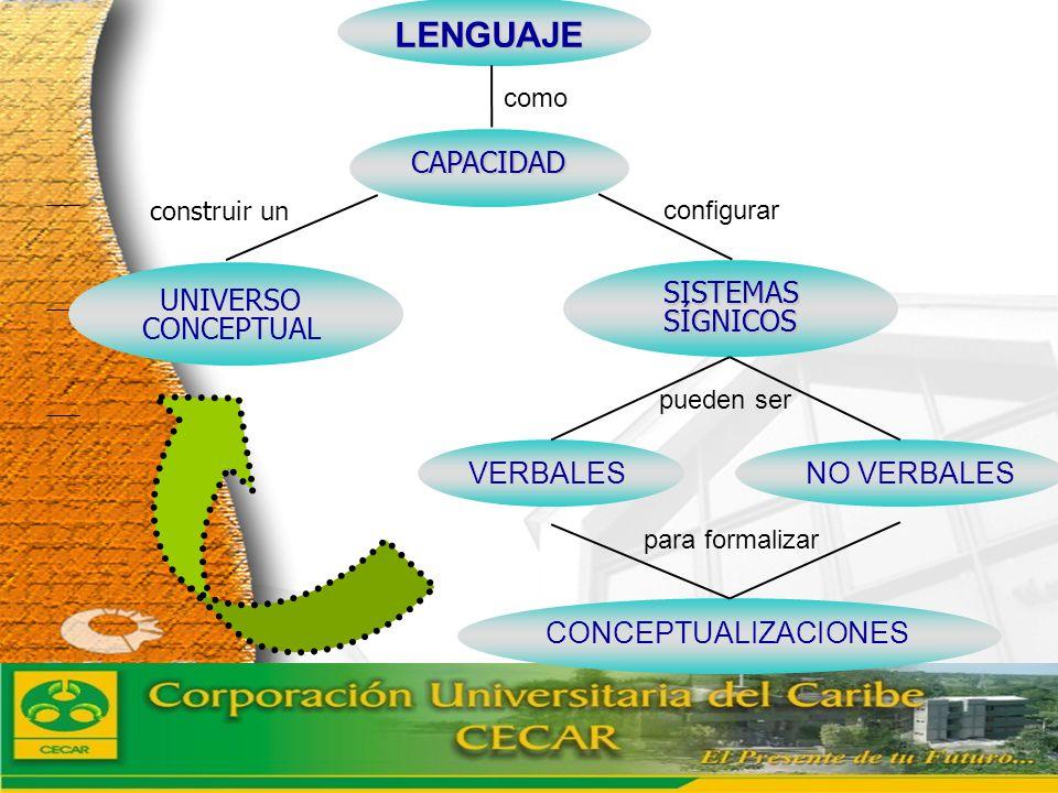 LENGUAJE CAPACIDAD UNIVERSO CONCEPTUAL SISTEMAS SÍGNICOS VERBALES