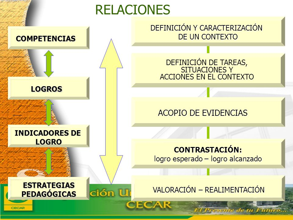 RELACIONES ACOPIO DE EVIDENCIAS DEFINICIÓN Y CARACTERIZACIÓN