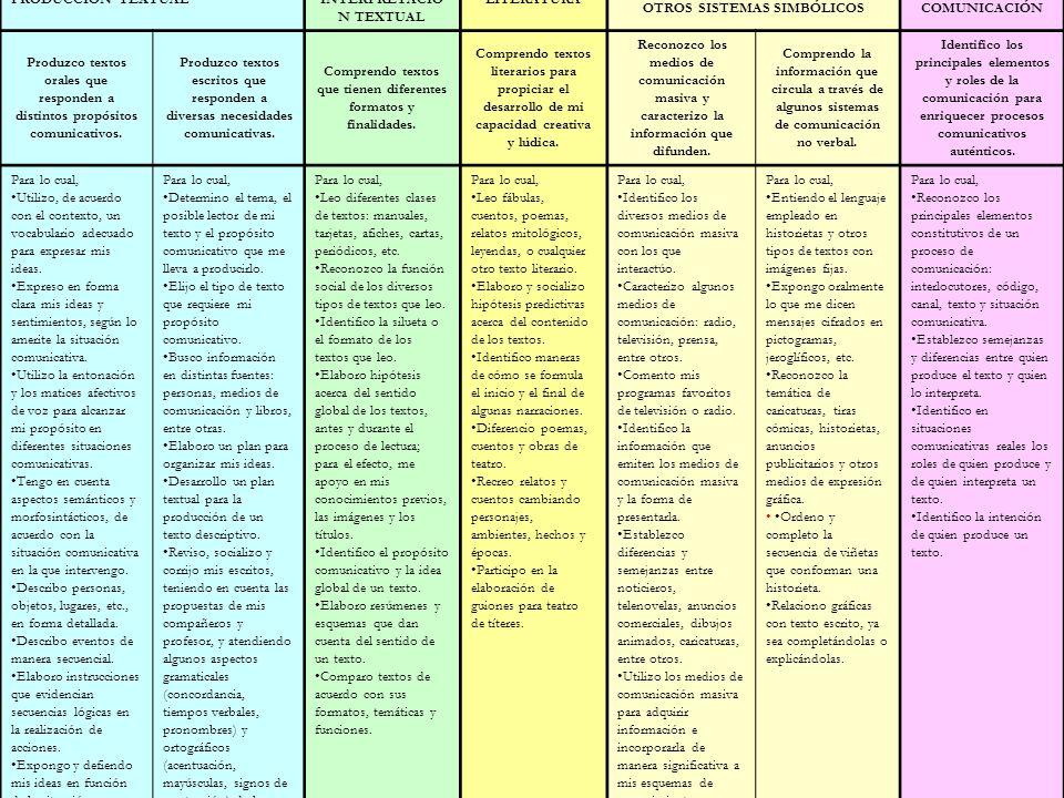 COMPRENSIÓN E INTERPRETACIÓN TEXTUAL LITERATURA