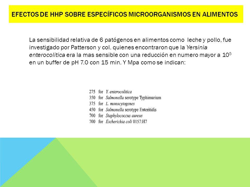 Efectos de HHP sobre específicos microorganismos en alimentos