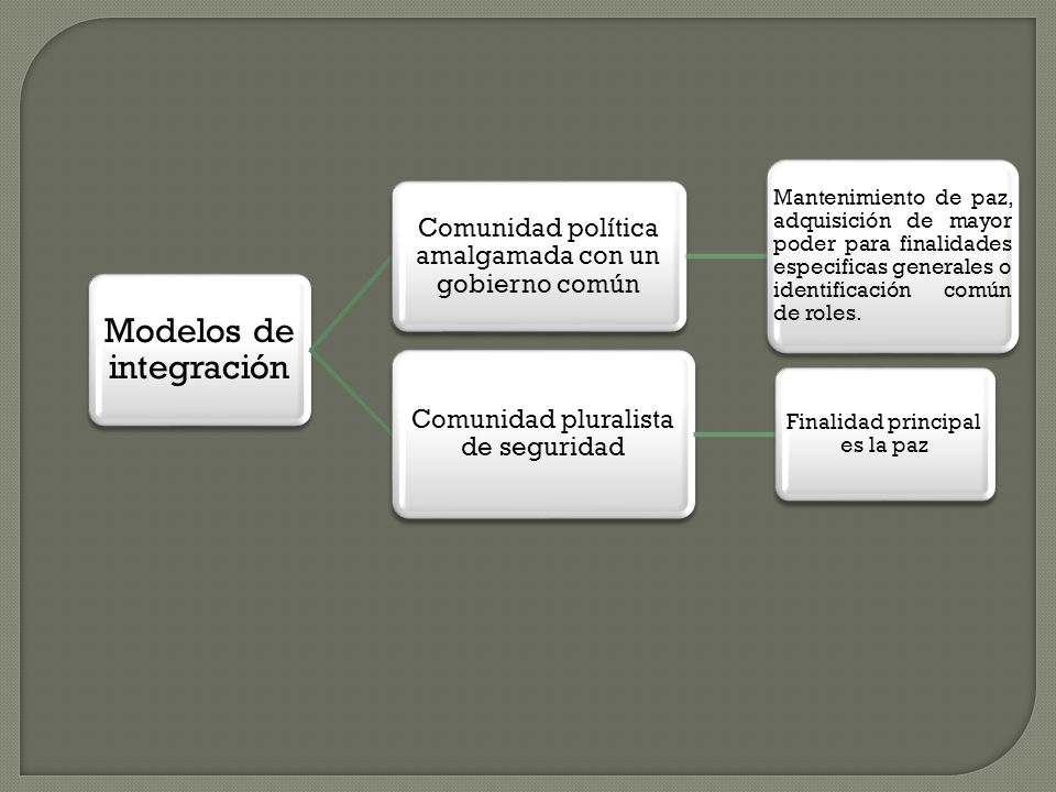 Modelos de integración