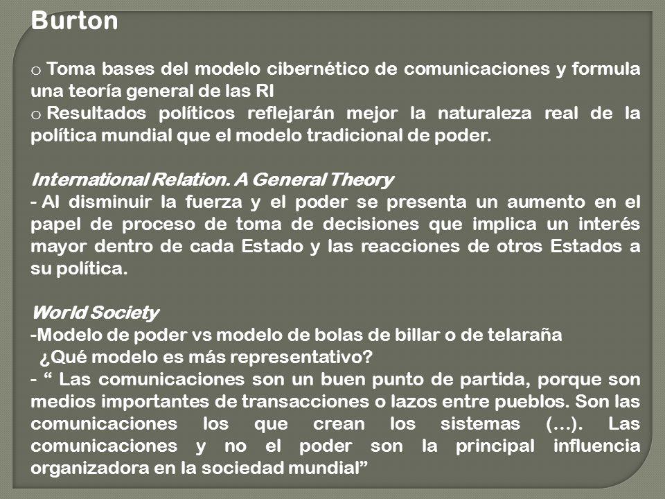 Burton Toma bases del modelo cibernético de comunicaciones y formula una teoría general de las RI.