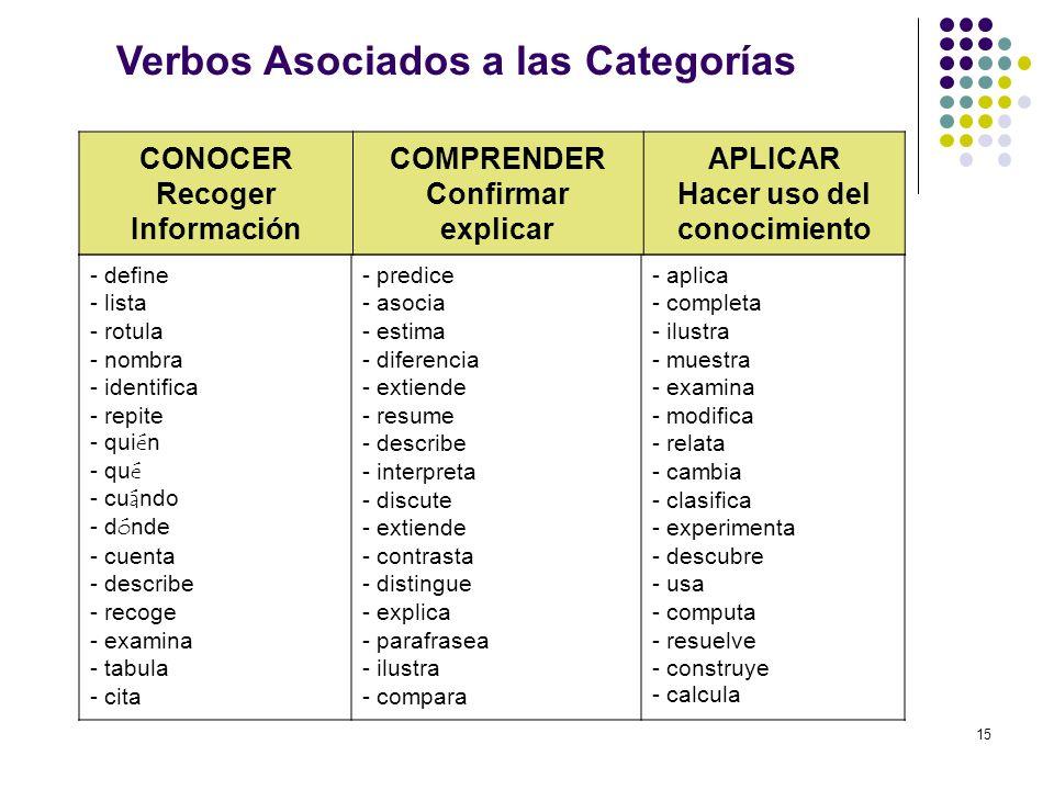 Verbos Asociados a las Categorías