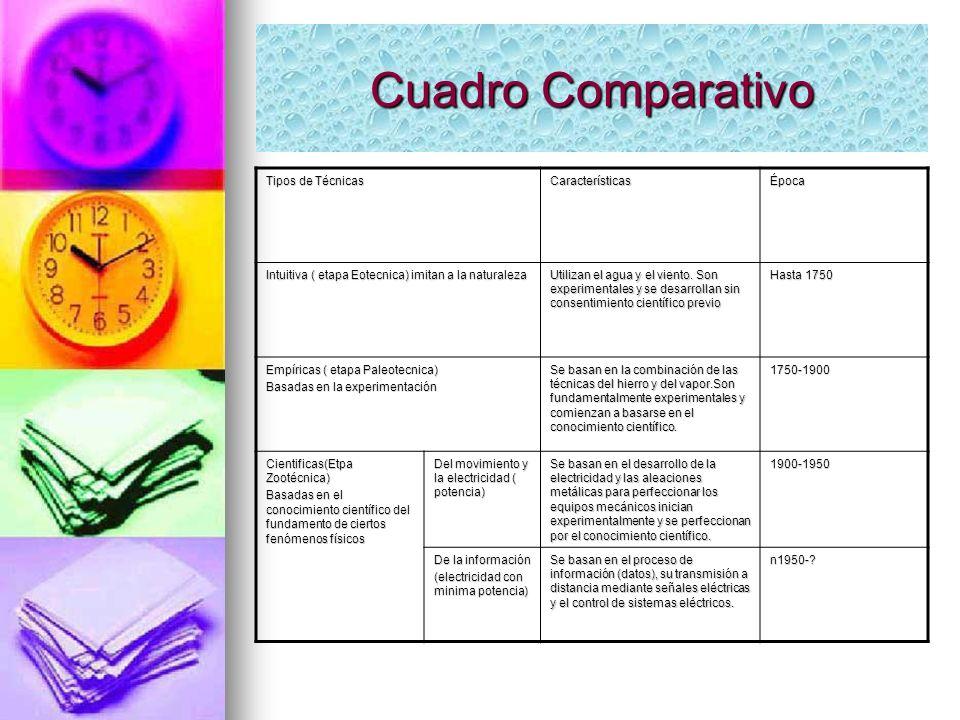 Cuadro Comparativo Tipos de Técnicas Características Época