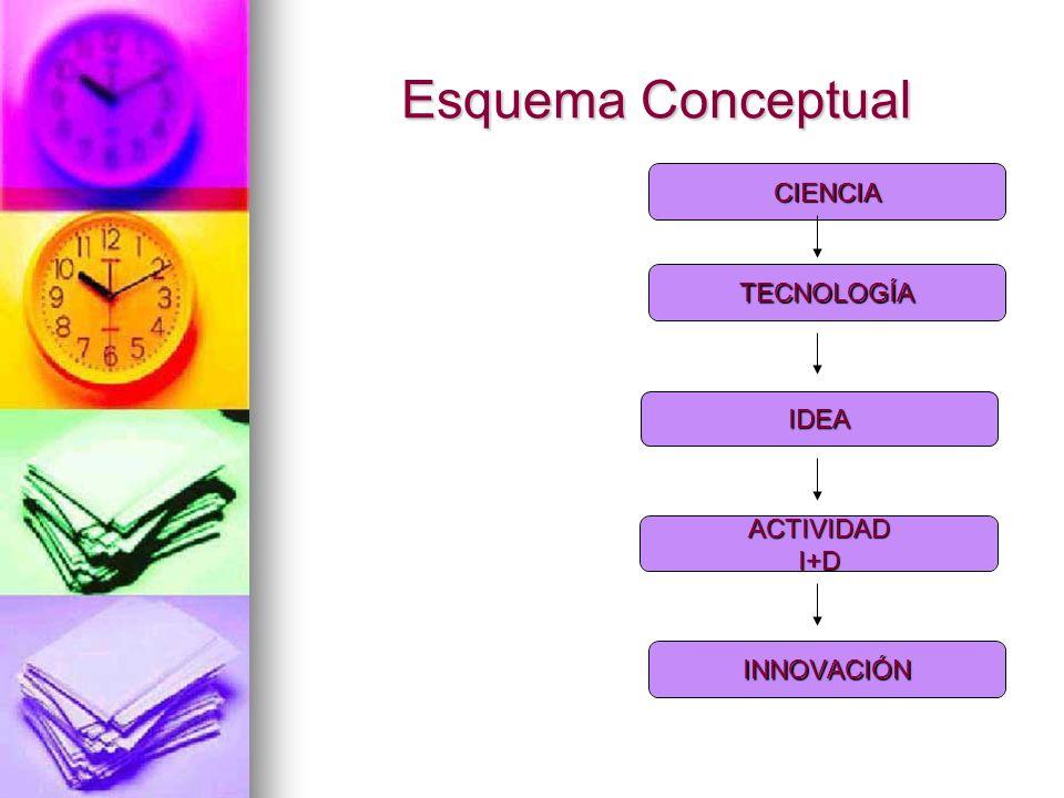 Esquema Conceptual IDEA