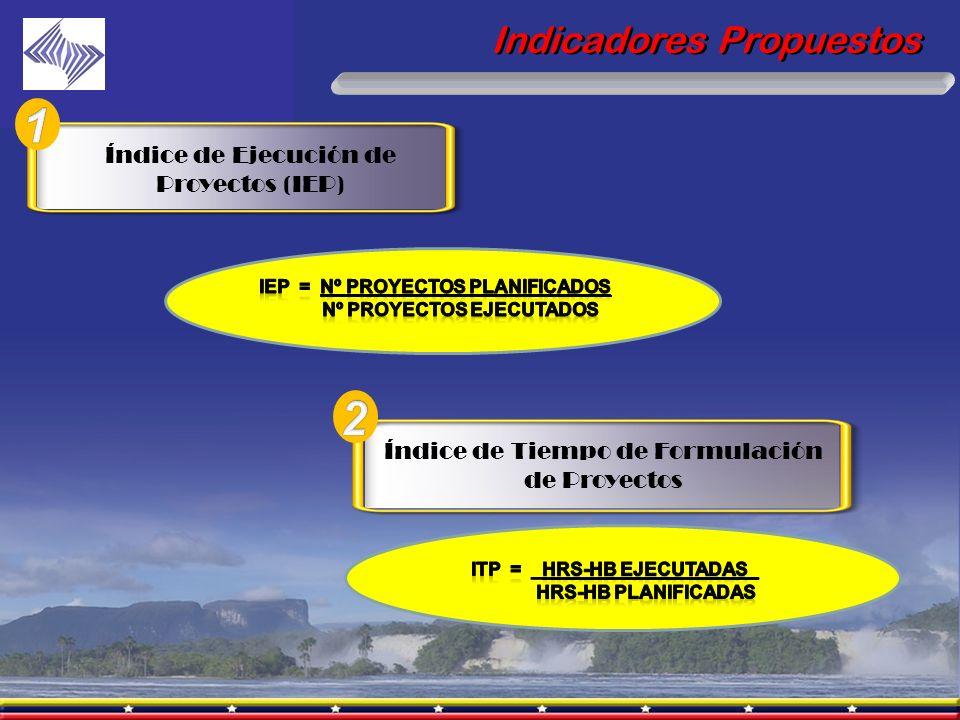 1 2 Indicadores Propuestos Índice de Ejecución de Proyectos (IEP)