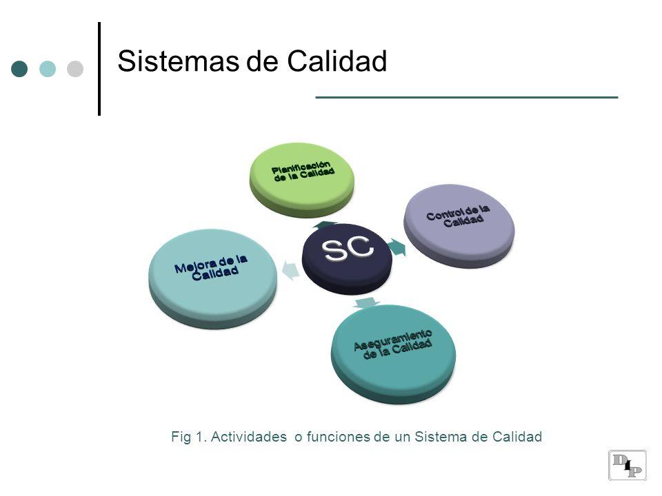 Sistemas de Calidad SC. Planificación de la Calidad. Control de la Calidad. Aseguramiento de la Calidad.