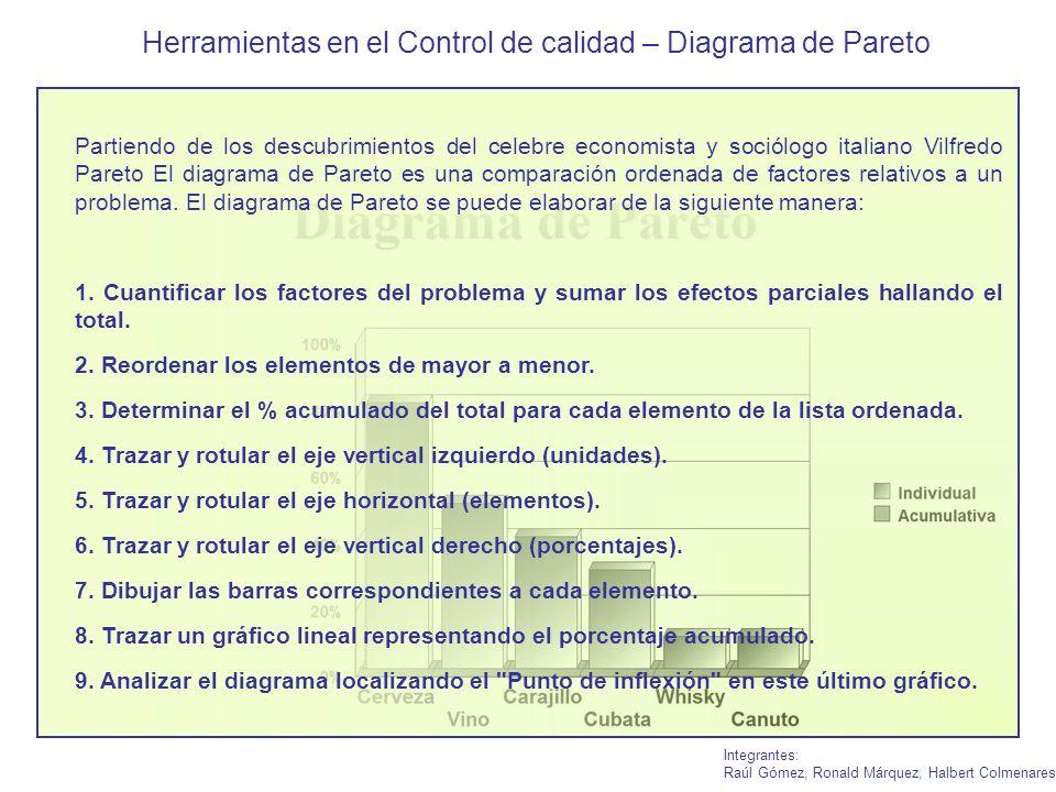 Herramientas en el Control de calidad – Diagrama de Pareto