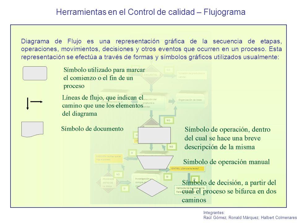 Herramientas en el Control de calidad – Flujograma