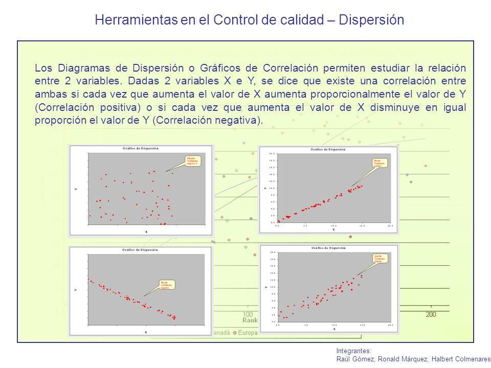 Herramientas en el Control de calidad – Dispersión