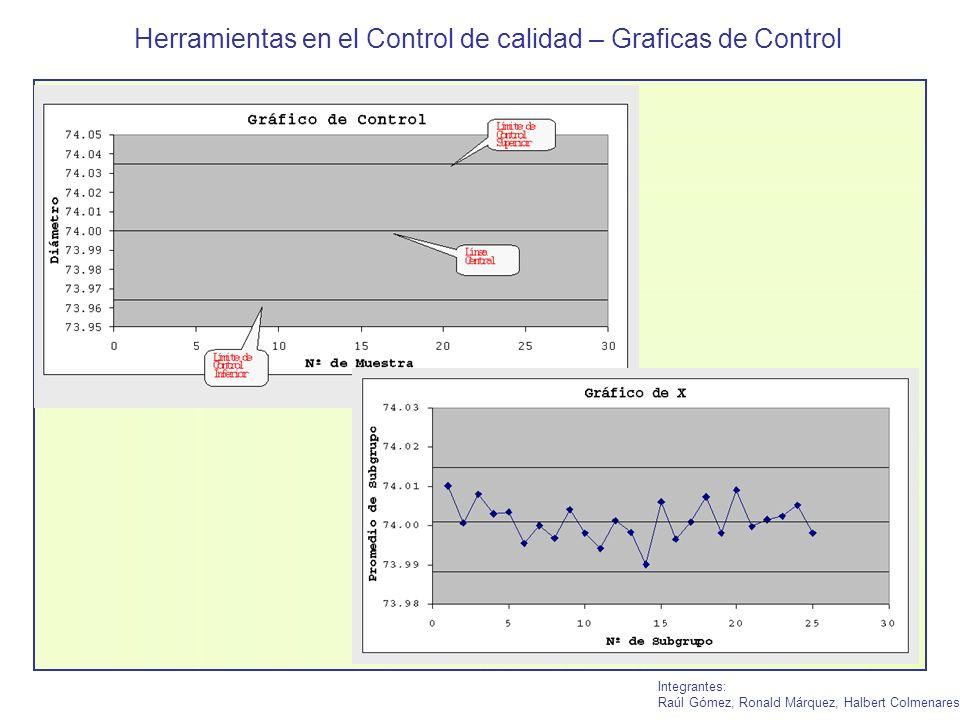 Herramientas en el Control de calidad – Graficas de Control