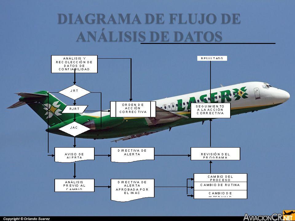 DIAGRAMA DE FLUJO DE ANÁLISIS DE DATOS