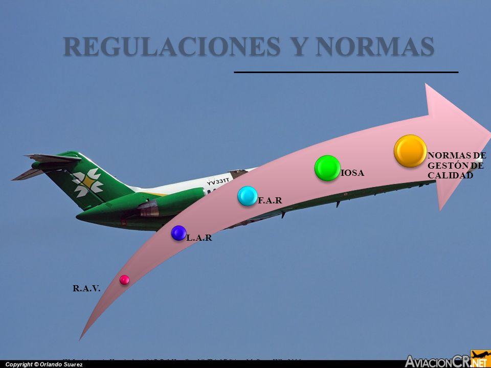REGULACIONES Y NORMAS R.A.V. L.A.R F.A.R IOSA