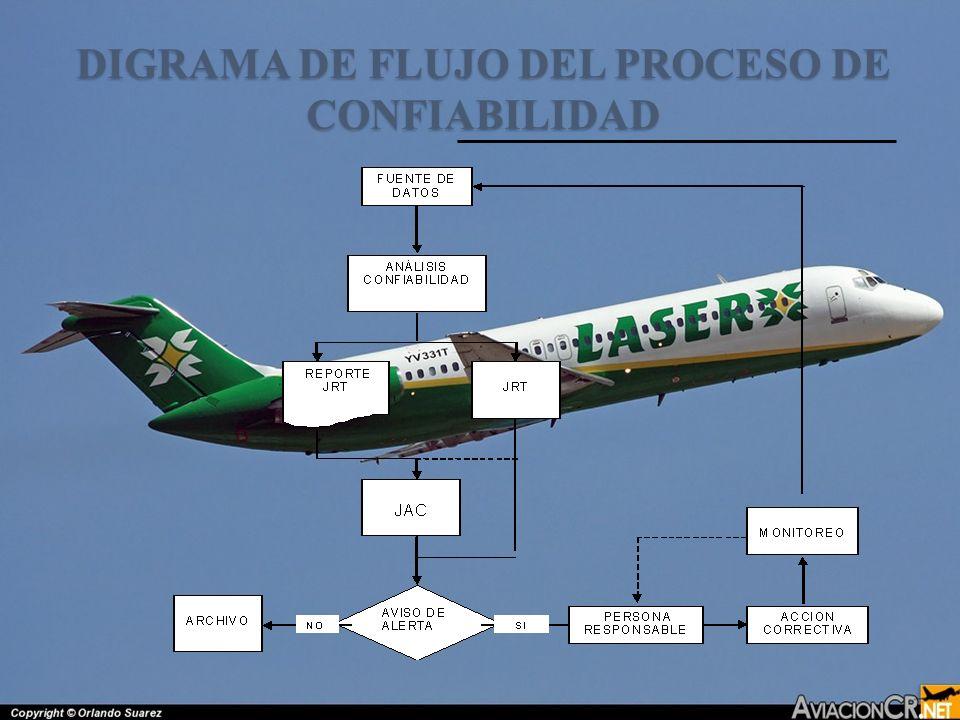 DIGRAMA DE FLUJO DEL PROCESO DE CONFIABILIDAD