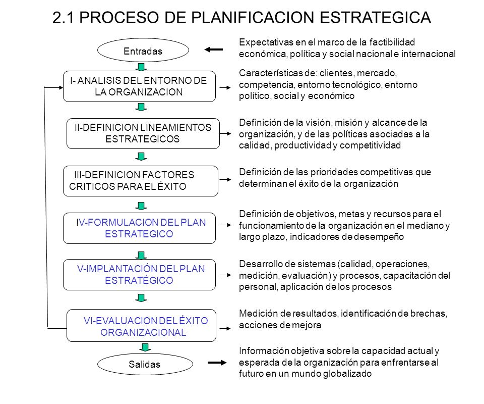 2.1 PROCESO DE PLANIFICACION ESTRATEGICA