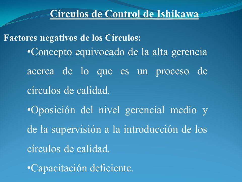 Factores negativos de los Círculos: