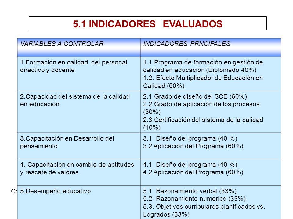 5.1 INDICADORES EVALUADOS