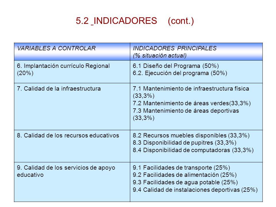 5.2 INDICADORES (cont.) VARIABLES A CONTROLAR INDICADORES PRINCIPALES