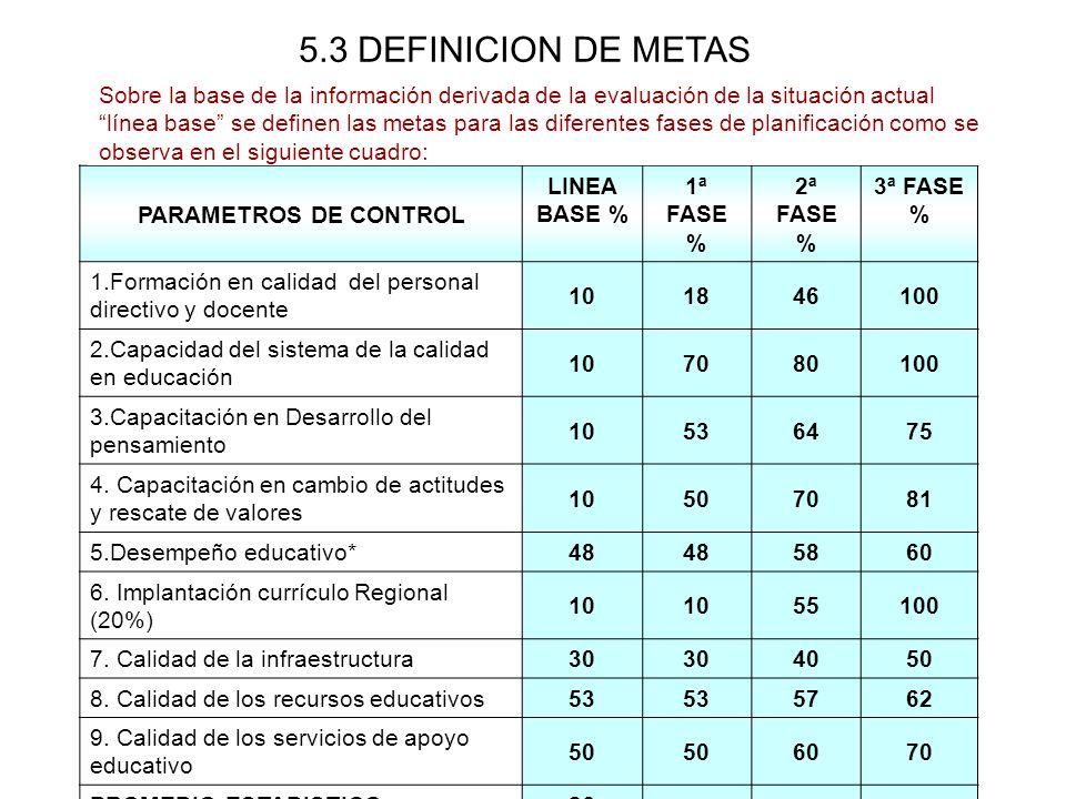 5.3 DEFINICION DE METAS