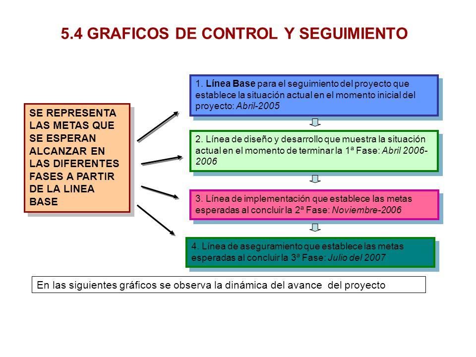 5.4 GRAFICOS DE CONTROL Y SEGUIMIENTO