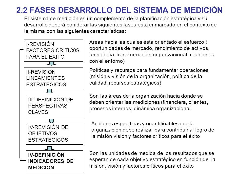 2.2 FASES DESARROLLO DEL SISTEMA DE MEDICIÓN