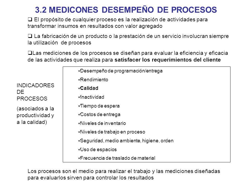 3.2 MEDICONES DESEMPEÑO DE PROCESOS