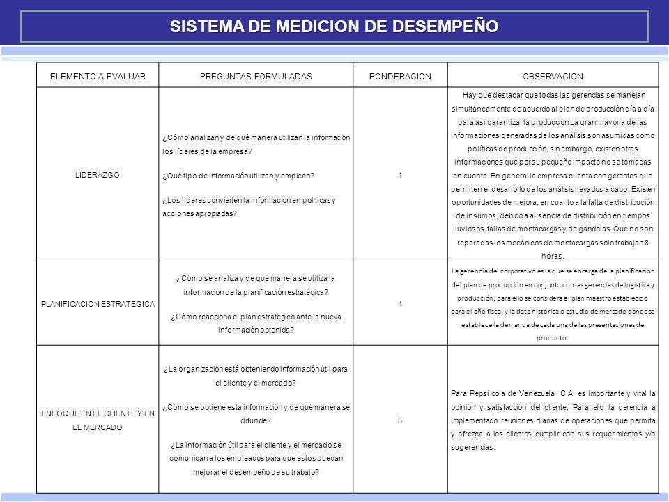 SISTEMA DE MEDICION DE DESEMPEÑO
