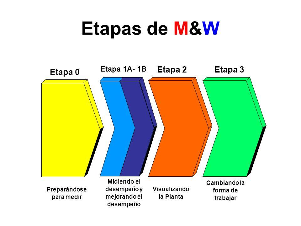 Etapas de M&W Etapa 2 Etapa 3 Etapa 0 Etapa 1A- 1B